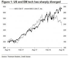 tech stocks US vs EM.jpg (599×501)