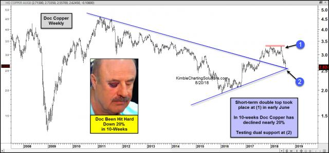 doc-copper-hit-hard-of-late-down-20-percent-in-10-weeks-aug-20.jpg (1569×731)