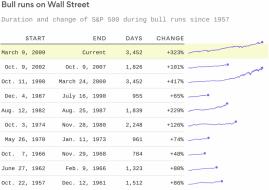 2018-08-21-bull-market-fallback.png (890×628)
