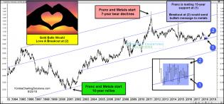 franc-gold-bulls-would-love-a-breakout-aug-25.jpg (1564×732)