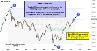 nikkei-index-attempting-22-year-breakout-aug-27.jpg (1235×661)