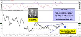 10-year-yield-could-be-creating-a-topping-pattern-aug-28.jpg (1568×731)