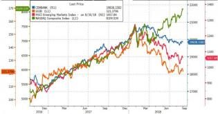 Nasdaq Surges To Best August Since 2000, Bonds Bid As EM Collapses | Zero Hedge