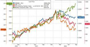 Nasdaq Surges To Best August Since 2000, Bonds Bid As EM Collapses | Zero Hedge