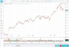 AAPL TradingView 121214 - StockTrader.com