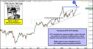 joe-friday-transports-could-be-creating-back-to-back-bearish-reversal-patterns-aug-31.jpg (1232×653)