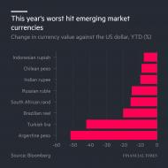 worsthitemergingmarketcurrencies.jpg