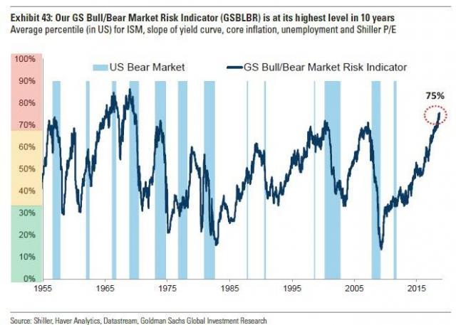 Goldman crash indicator.jpg (662×473)