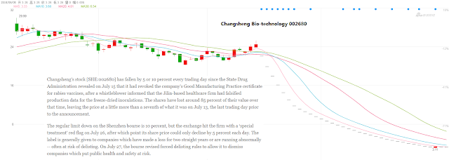 Investing in Chinese Stocks—投资大中华地区股市