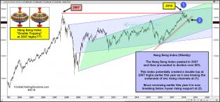hang-seng-index-potentially-topping-at-2007-highs-sept-5.jpg (1570×736)