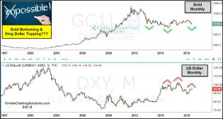 gold-and-us-dollar-creating-head-and-shoulders-patterns-sept-6.jpg (1232×659)