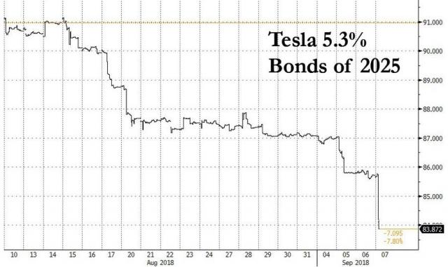TSLA bonds crashing.jpg (890×531)