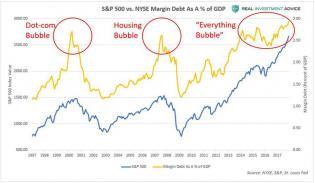 SP500 vs. Margin Debt As % of GDP