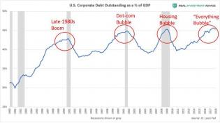 Corporate Debt vs. GDP
