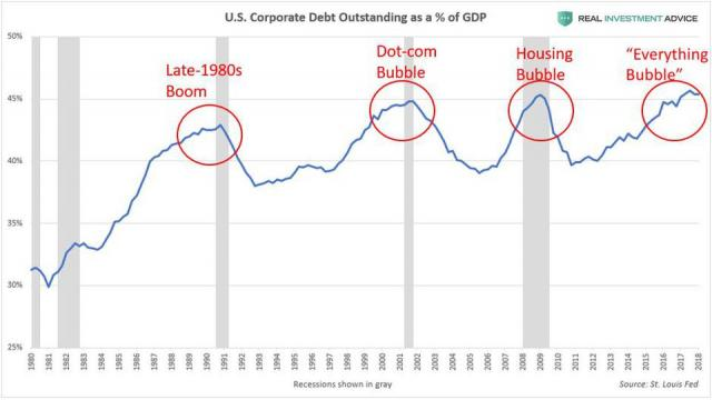 Corporate Debt vs. GDP