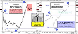 joe-friday-spx-hitting-261-level-similar-to-gold-sept-7.jpg (1562×683)