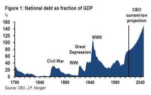 jpm debt cbo forecast_1.jpg (763×481)