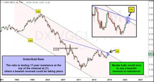 dollar-gold-ratio-could-be-peaking-at-17-year-resistance-sept-14.jpg (1231×656)