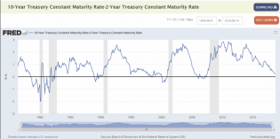 treasury_10-2_year.png (768×384)
