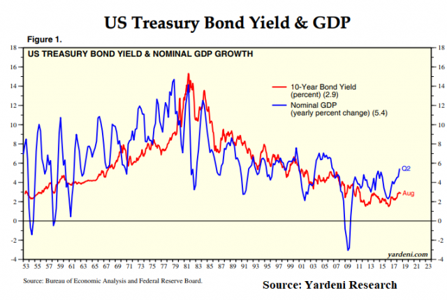 treasury_nominal-gdp-growth_treasury-bond-yield.png (710×476)
