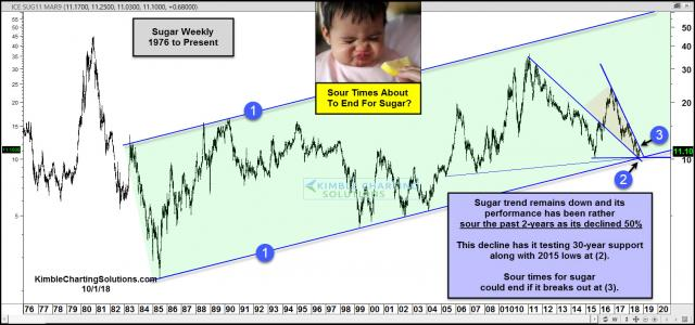 sugar-testing-30-year-support-sour-times-could-end-on-a-breakout-oct-1.jpg (1569×736)