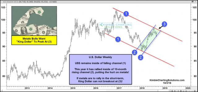 king-dollar-testing-falling-resistance-metals-dont-want-it-to-be-strong-here-oct-3-1.jpg (1572×731)