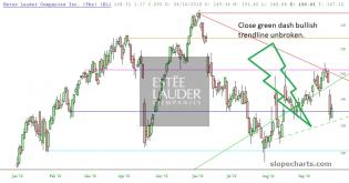 slopechart_EL_trendclose_100618.jpg