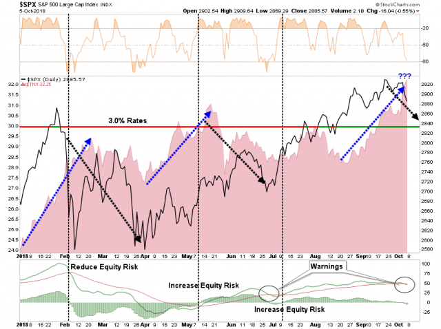 SP500-Rates-100618.png