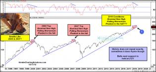 spx-smells-like-2000-and-2007-oct-11.jpg (1567×728)