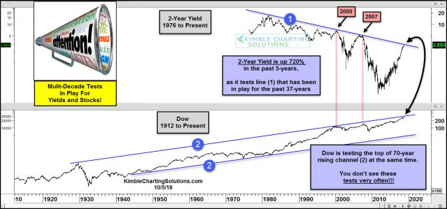 2-year-yield-and-dow-testing-multi-decade-resistance-lines-oct-5.jpg (1568×733)