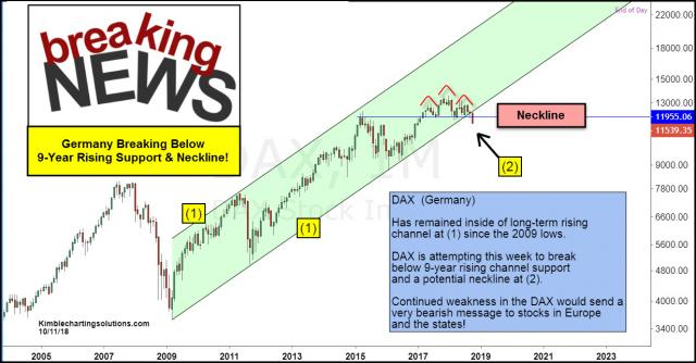 dax-breaking-below-9-year-support-and-neckline-oct-12.jpg (1232×643)