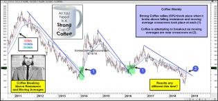joe-friday-coffee-breaking-above-resistance-and-long-term-ma-lines-oct-18.jpg (1572×731)