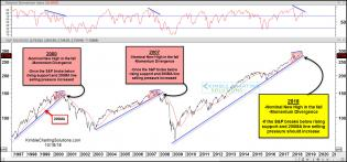 spx-reapting-2000-and-20007-pattern-testing-key-support-oct-19.jpg (1566×732)