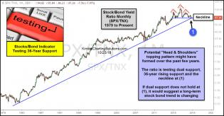 stock-yield-ratio-testing-36-year-rising-support-oct-24-1.jpg (1232×643)