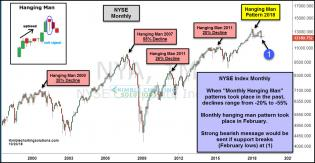 NYSE-hanging-man-pattern-declines-oct-23.jpg (1236×642)