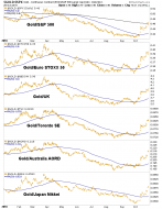 Gold Stocks Will Benefit From Cyclical Change – Notes From the Rabbit Hole