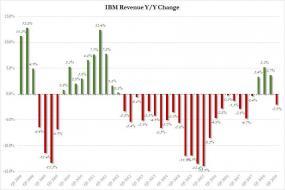 IBM revenue Q3.jpg (831×554)