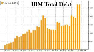 IBM total debt.jpg (759×424)