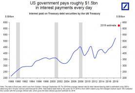 US govt interest payments.jpg (890×609)