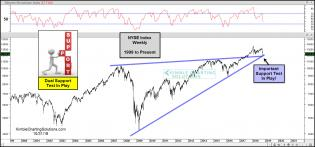 nyse-dual-support-test-in-play-oct-31.jpg (1567×732)