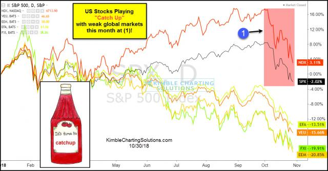 us-stocks-playing-catch-up-with-global-markets-oct-30.jpg (1234×645)