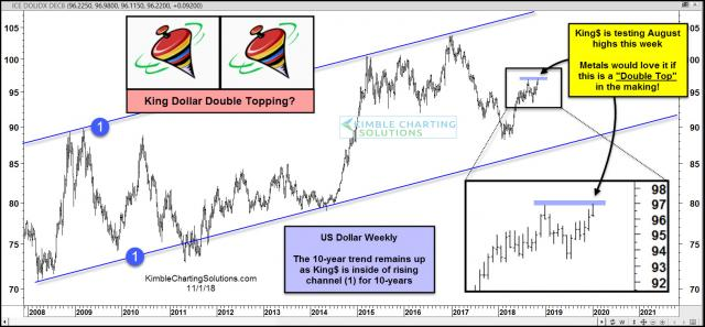 us-dollar-possible-short-term-double-top-nov-1-1.jpg (1574×731)