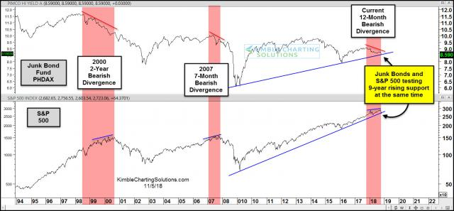 junk-bonds-spy-divergence-testing-9-year-support-at-the-same-time-nov-5.jpg (1568×730)