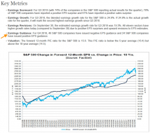 A Brief Look at Earnings Season and a Measure of SPX Over Valuation – Notes From the Rabbit Hole