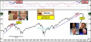 spx-deja-vu-recount-and-and-patterns-in-2000-and-2018-nov-9-2018-3.jpg (1566×731)