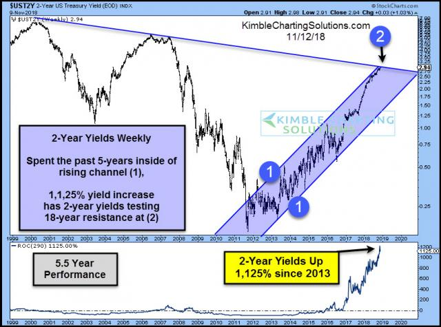2-year-yield-up-1125-percent-in-5-years-testing-18-year-resistance-nov-12.jpg (854×635)