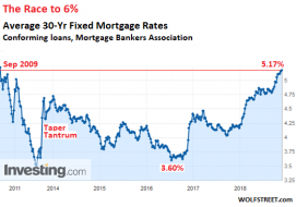 US-mortgage-rates-MBA-2009_2018_11.png (522×365)