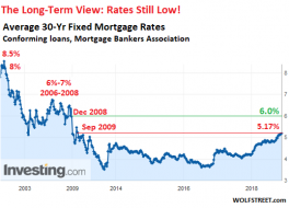 US-mortgage-rates-MBA-2001-2018_11.png (518×372)