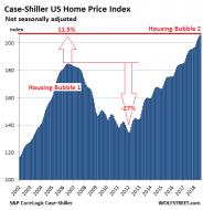 US-Housing-Case-Shiller-National-Index-2018-10-30.png (463×478)