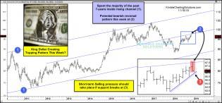 dollar-possible-bearish-reversal-topping-pattern-this-week-nov-16-2.jpg (1568×731)